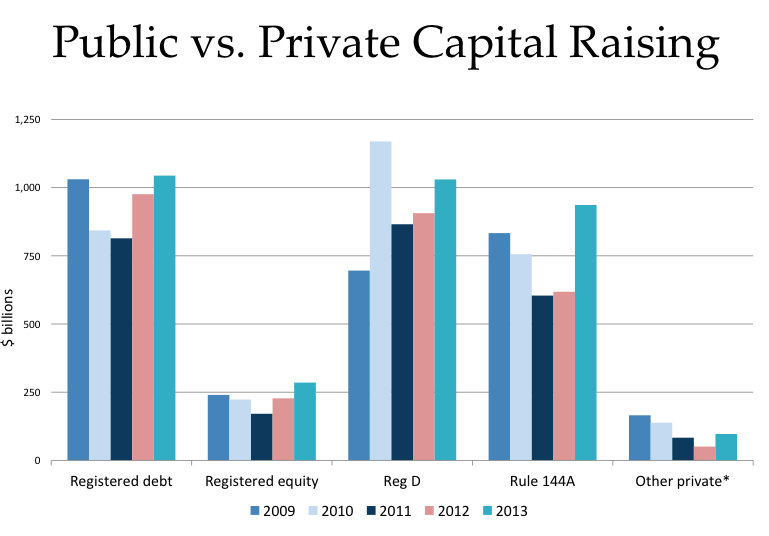 Private Placement vs. Public Capital image