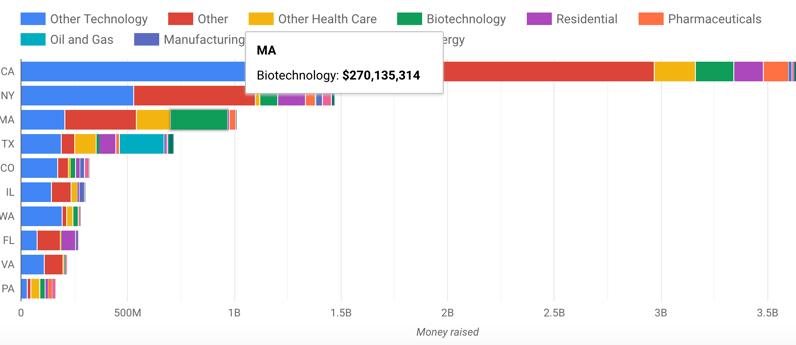 Mass biotech funding 2019 ytd