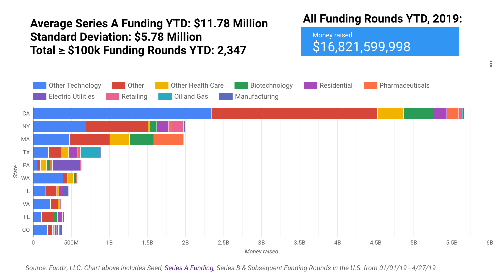 Series A funding trends
