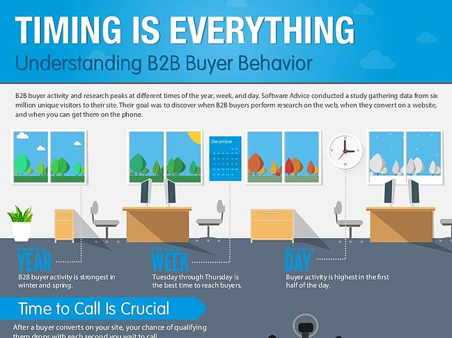 b2b sales leads timing