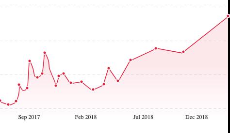 fundz-charts