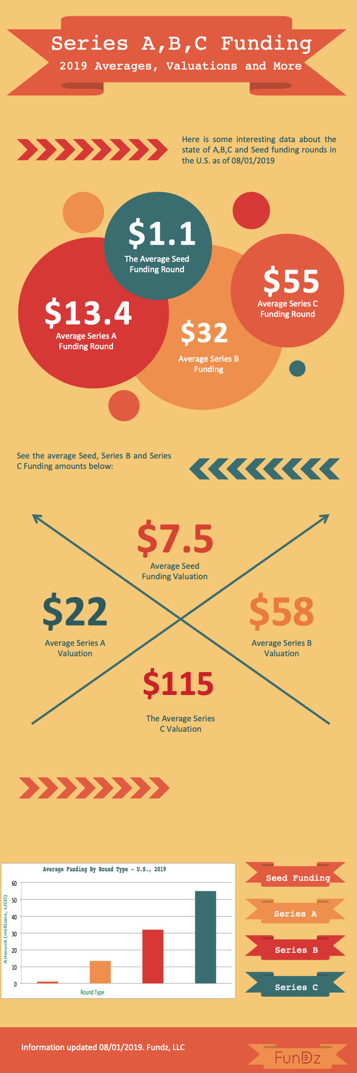 series a, b, c funding-amount-valuation-2019