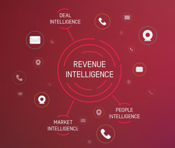 Revenue Intelligence Startups Thriving: Gong Raises $200 Million