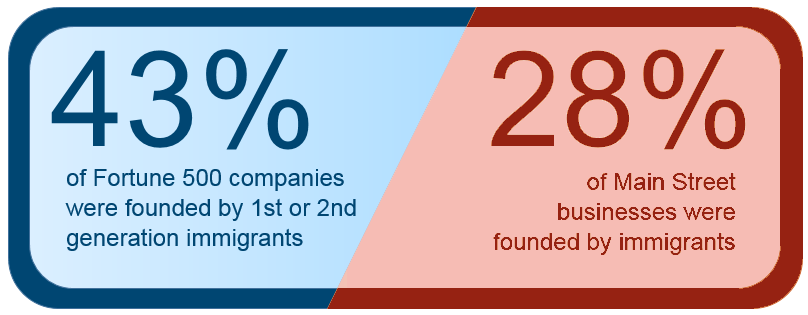 Immigrant Founded Startups in the U.S. Declines - What's the Answer?