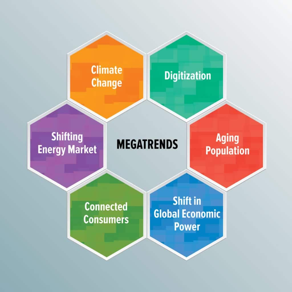 Megatrends in Startups Entrepreneurs Cannot Afford to Miss