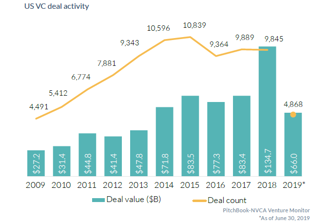 US Venture Capital Firms: Funding Results & Changes from COVID-19
